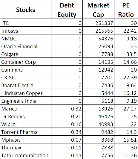 interest-stocks