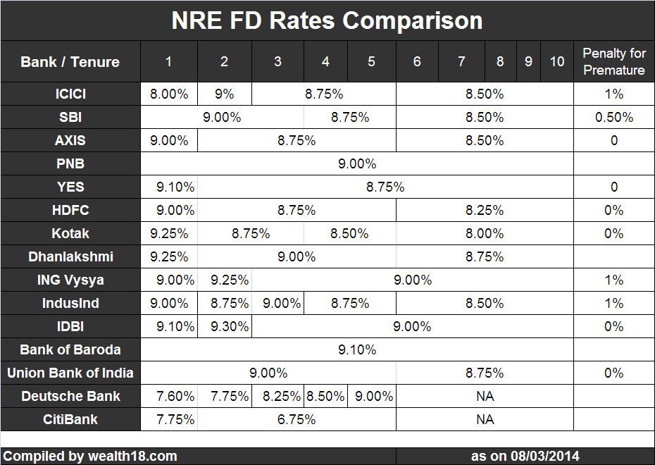 Hdfc bank forex rates for nri