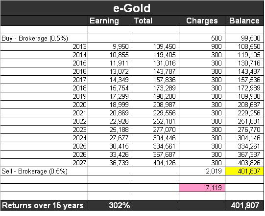 egold-funds-returns