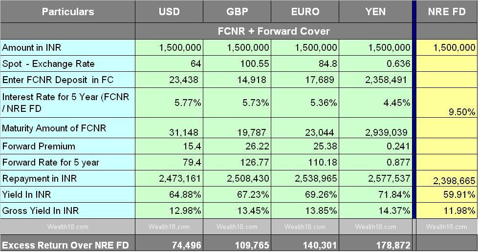 Idbi forex rates