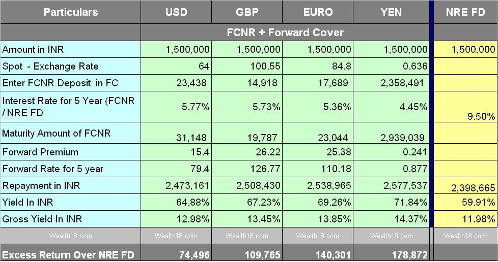 FCNR Deposit with Forward Cover / Swap – yield 14% – Should NRIs