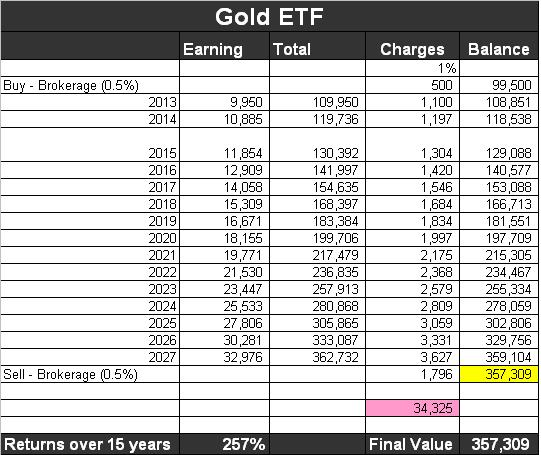 gold-etf-returns