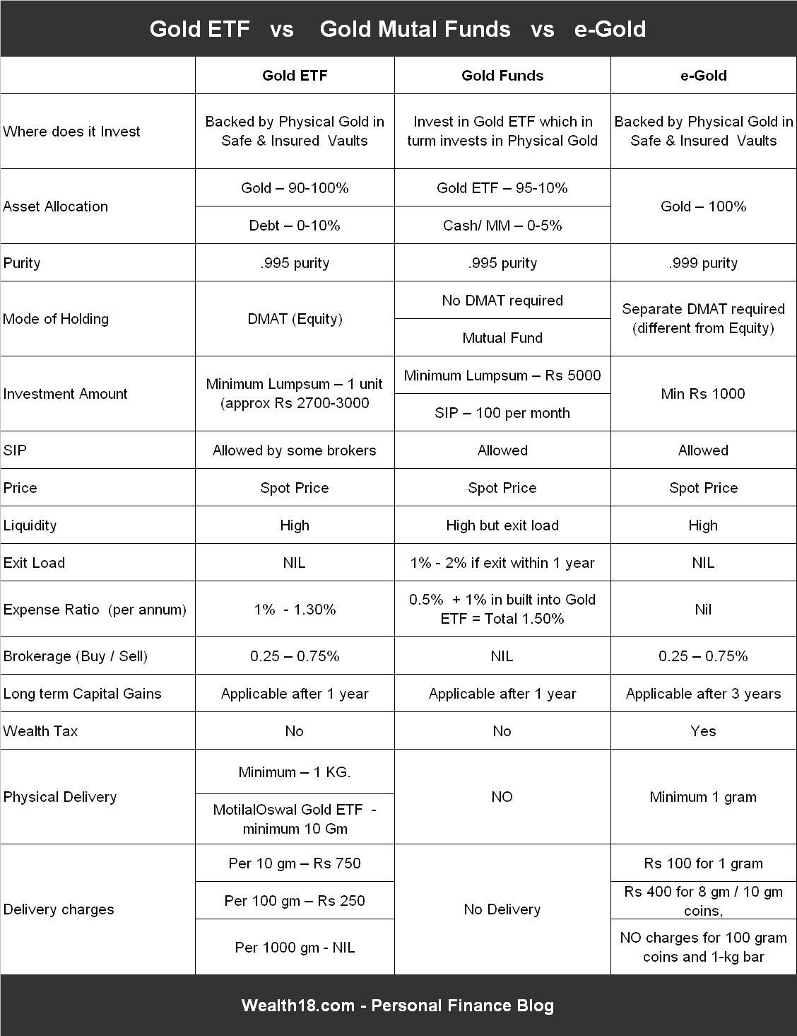 gold-etf-vs-gold-mutual-funds-vs-egold