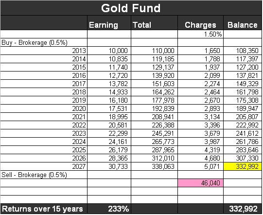 gold-funds-returns