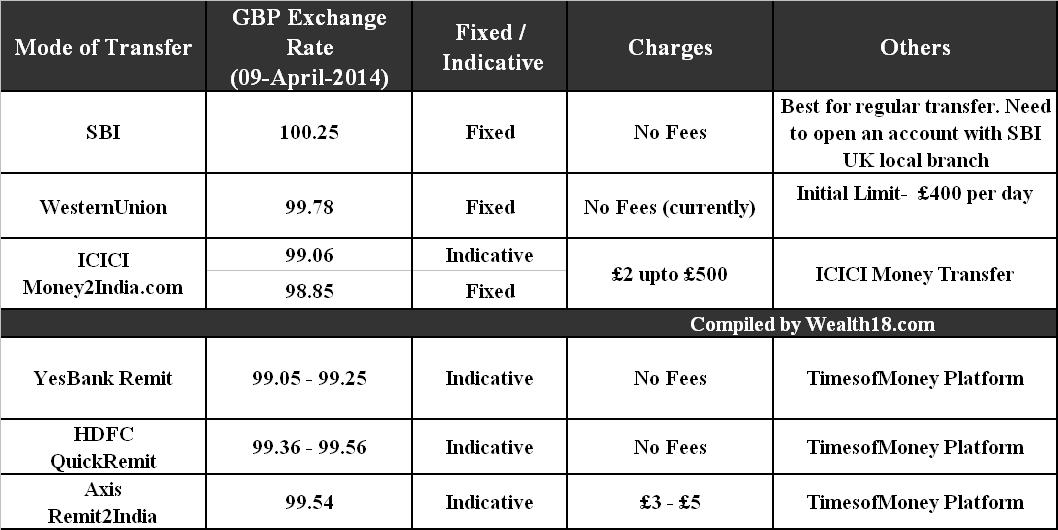 Sbi forex rates