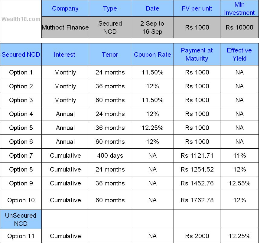 muthoot finance ncd 2013 form