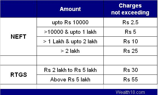 neft-rtgs-charges