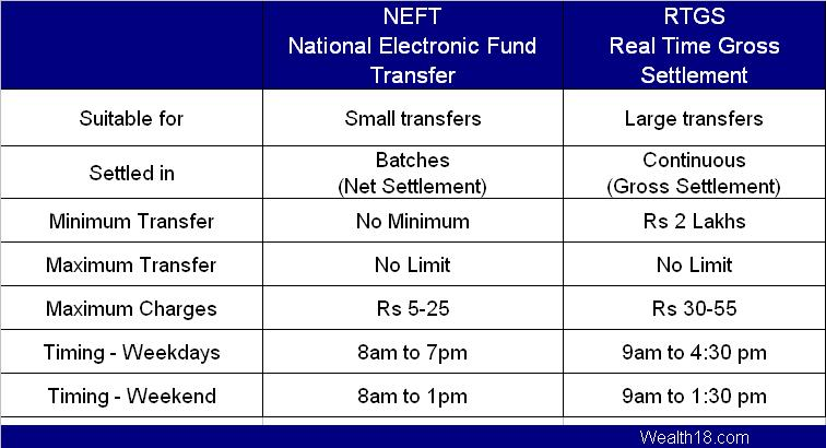 neft-rtgs-difference