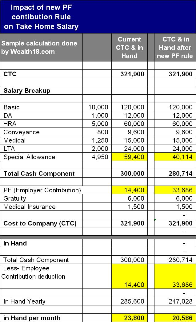 new pf contribution rule may reduce your take home salary  u2013 wealth18 com