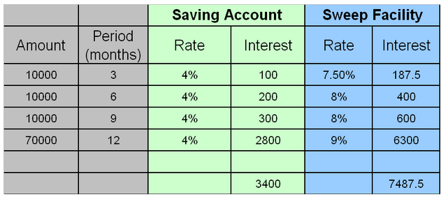 How to earn upto 9% interest on your Savings account Balance