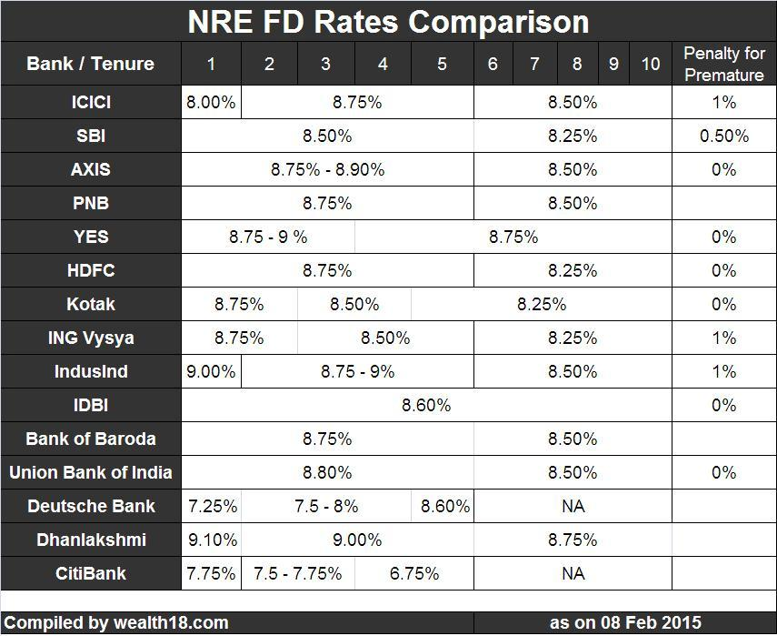 Hdfc bank nri forex rates