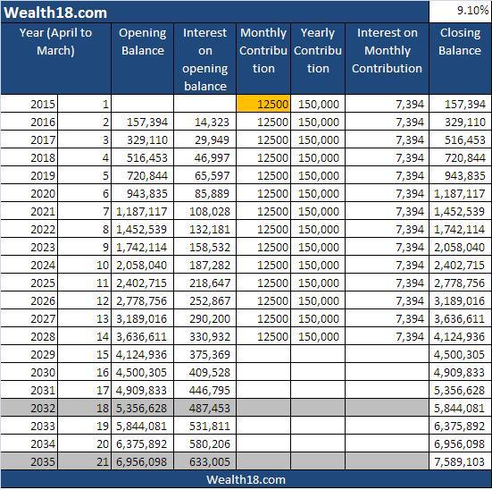 Sukanya Samriddhi Account - maturity value - monthly