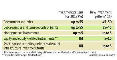 epfo-investment-pattern-2015