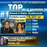 India's Top 10 Investors / Public Shareholders