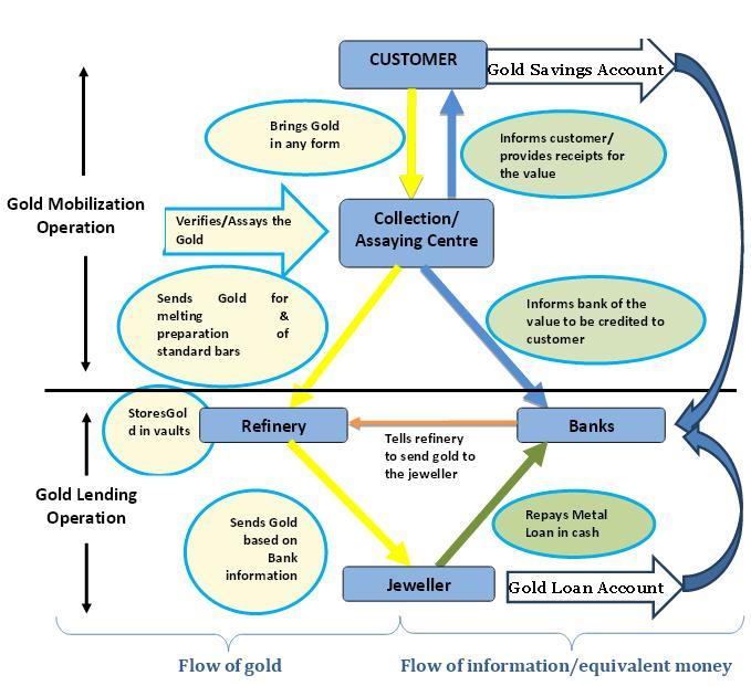 gold-monetization-scheme-flow