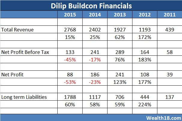 dilip-financials