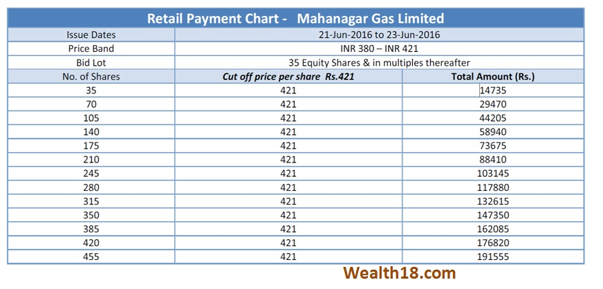 mgl-payment chart