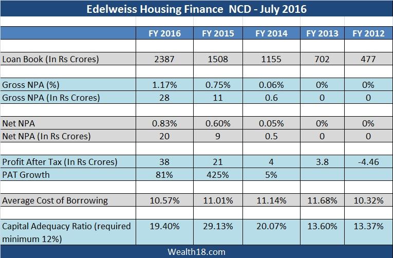 edelweiss-financials