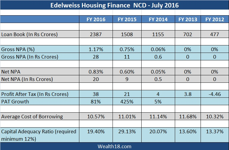edelweiss-financials