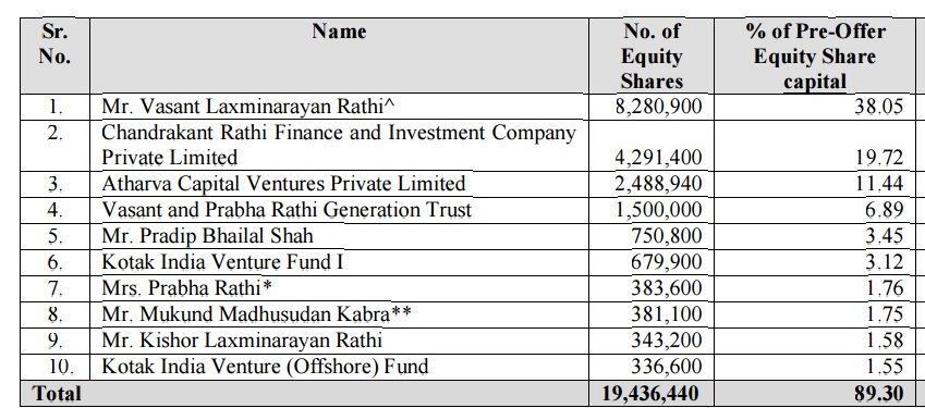 top-shareholders
