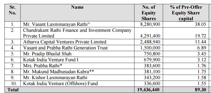 top-shareholders