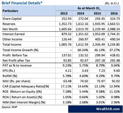rbl-bank-financials