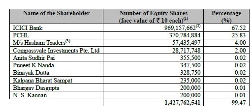 equity valuation of icici bank project report A bank with a very high return on equity such as 27 or 35 percent, is probably pursuing a quite risky strategy (risky loans or highly leveraged) it could also mean the bank has very little capital reserves or bad loan reserves.