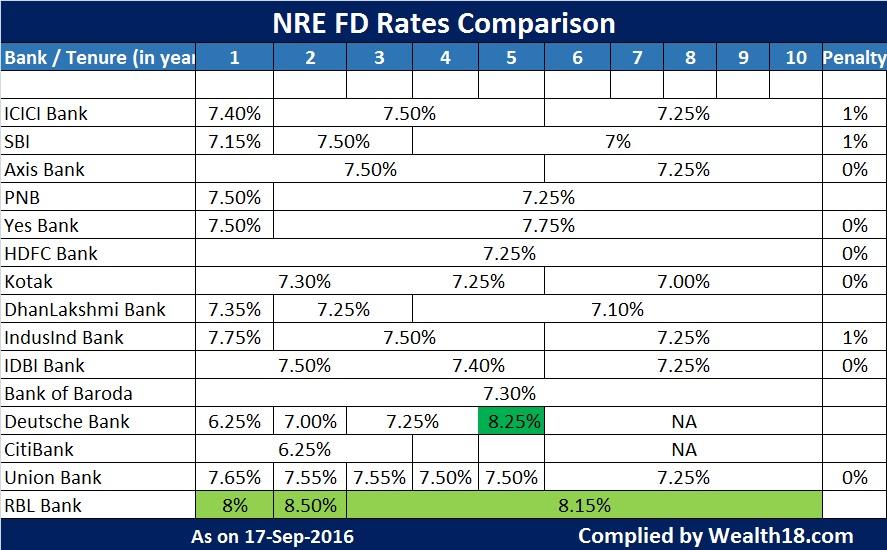 nre-fd-rates