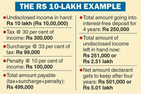 undeclared-income-tax