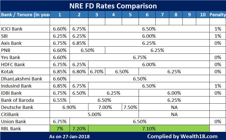 Hdfc nri forex rates