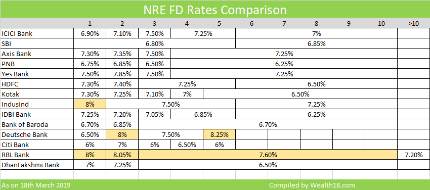 Best NRE FD Interest Rates for NRIs 2019 – Fixed Deposit Interest